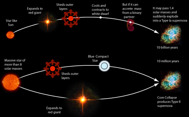 nucleosynthesis small stars