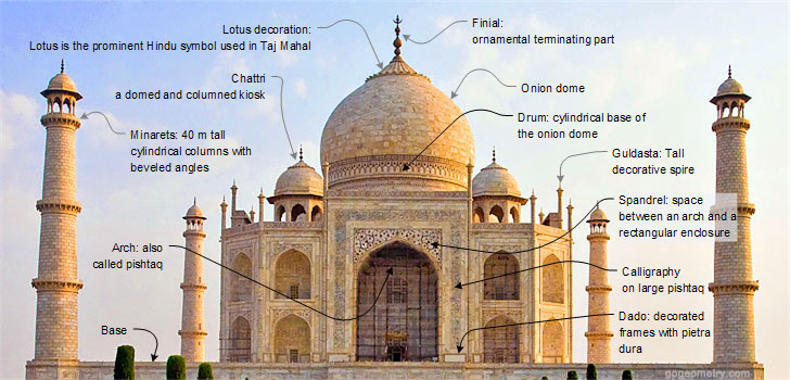 Taj Mahal History Know It All