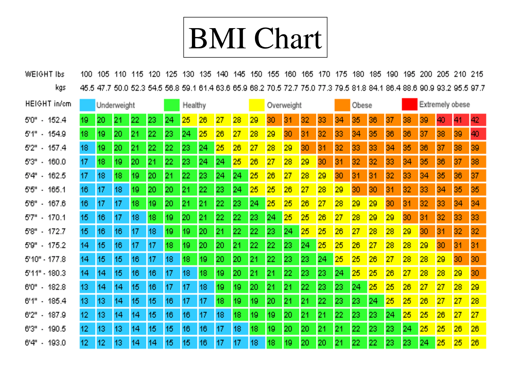 bmi essay and diet Dieters under the weight watchers program are instructed to restrict themselves to a given number of points customized according to their current weight and b.