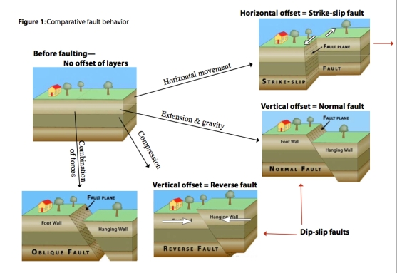 Earthquakes - Types of Faults