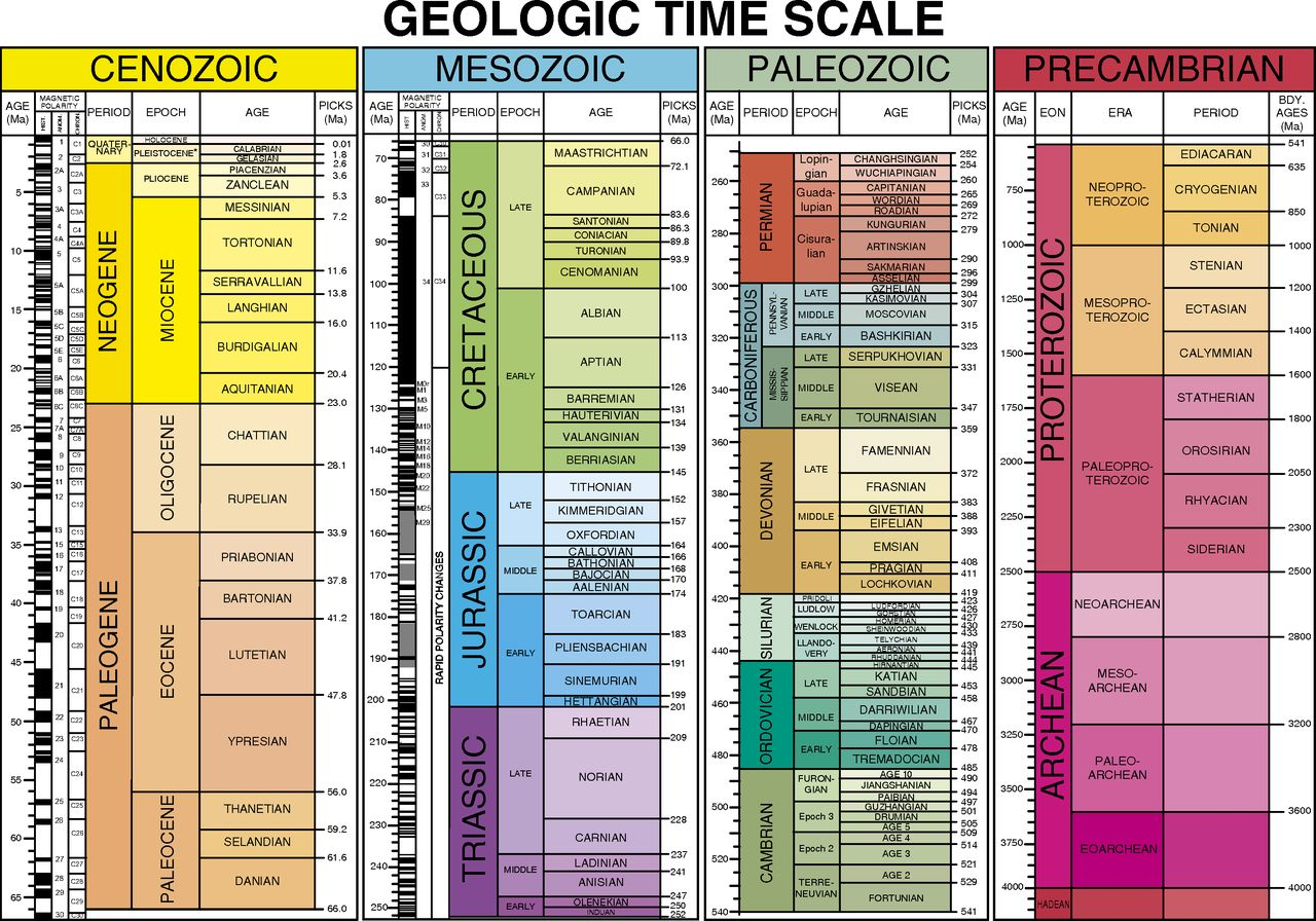An essay on geological time scale - for writing a personal statement ...