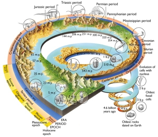 geological_time