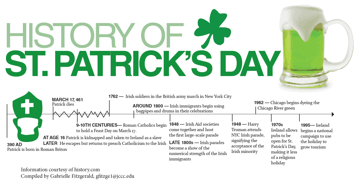 why is st patrick u0027s day celebrated on march 17th know it all