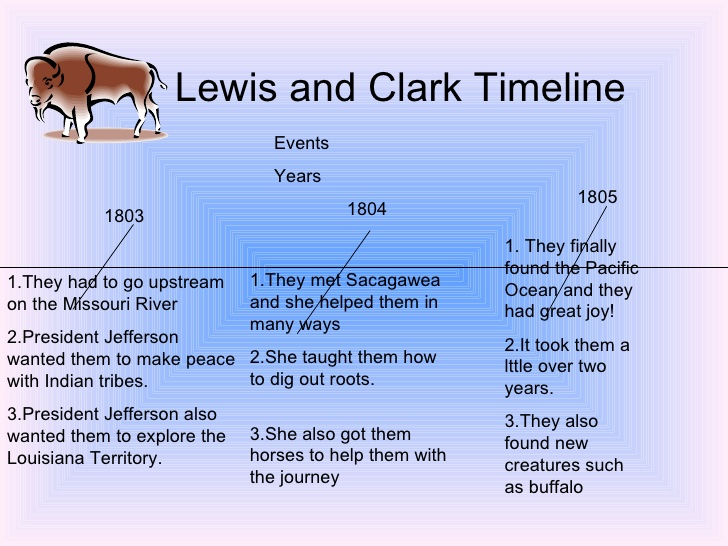 Lewis and clark essays