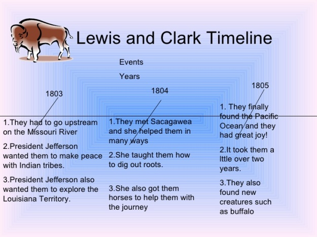 Lewis and Clark Expedition- Timeline 1804-1806