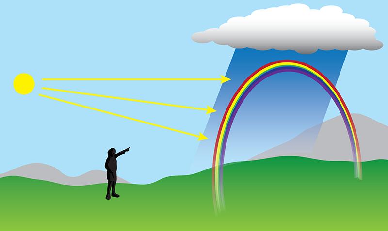 Rainbow Positions