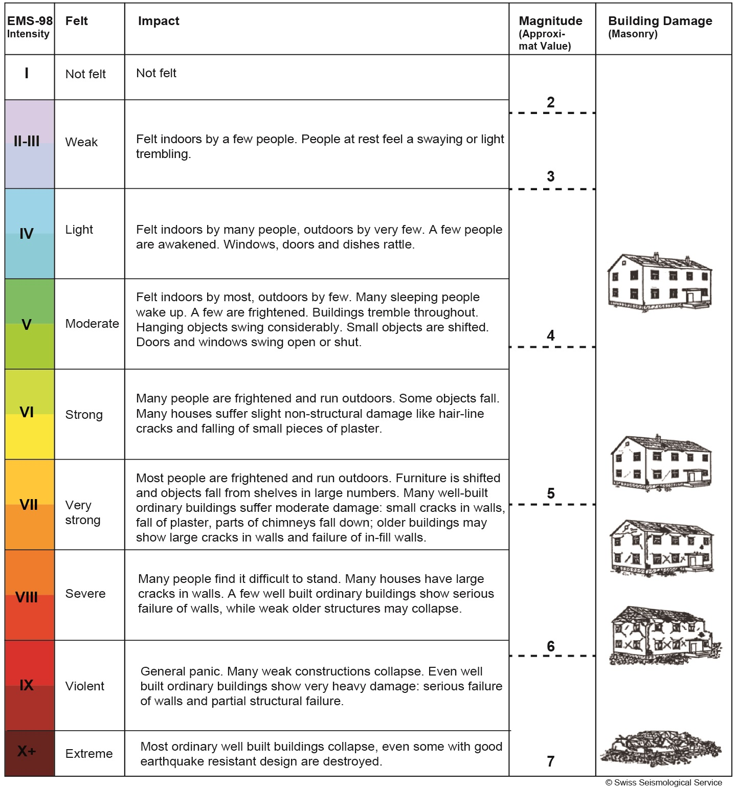richter scale chart knowitall