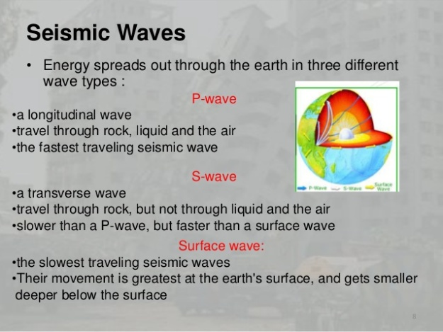 Seismic Waves Types