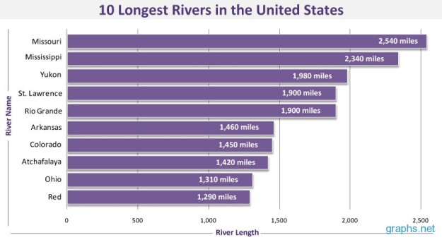 Top Ten Longest Rivers in the United States