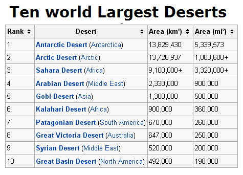 Top Ten World Largest Deserts