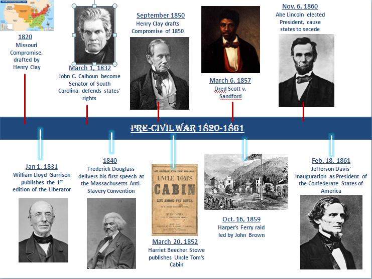 an overview of the events that led to the american civil war in the 1860s Significant events, key technology to help pay for the war effort in the american civil war chancellor' that led to the annexation of.