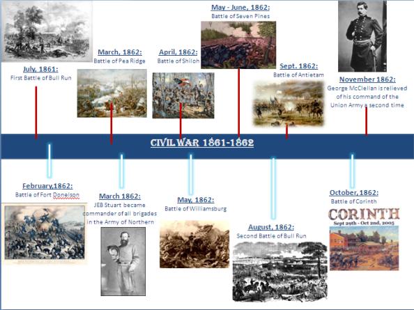 2 - Civil War 1861-1862