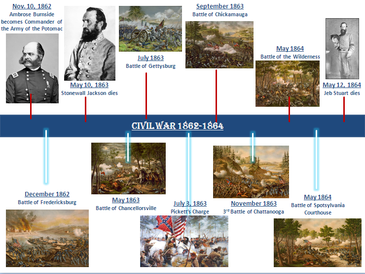 American Civil War Timeline | Know-It-All