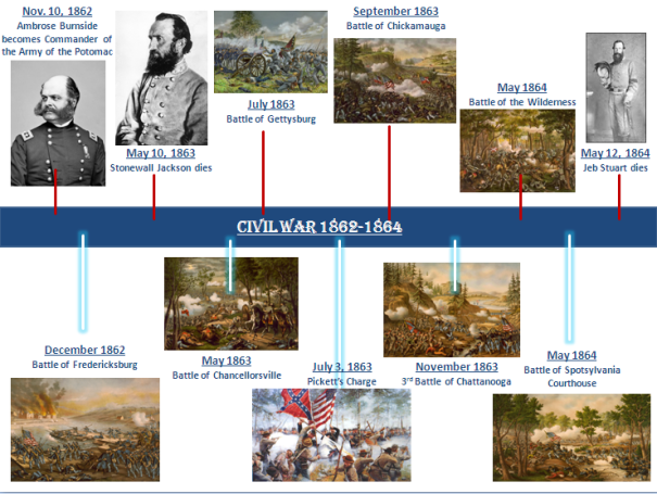 3 - Civil War 1862-1864