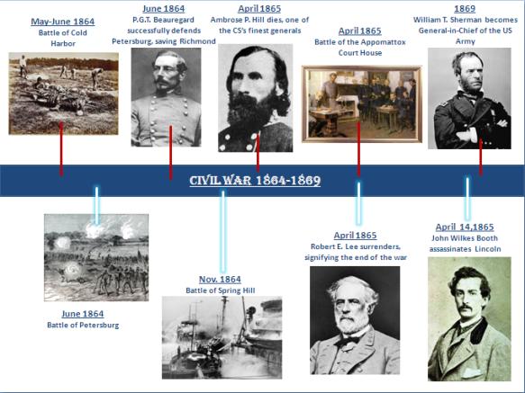 4 - Civil War 1864-1869