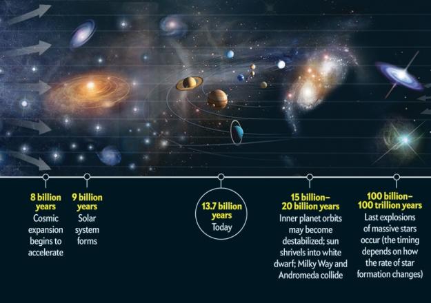 Big Bang Theory 13.7 billion years