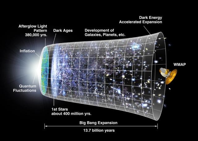 Big Bang Universe Timeline