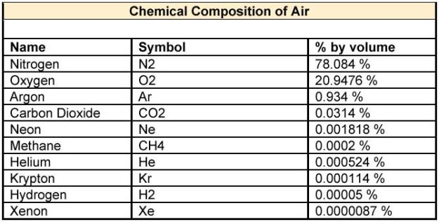 Chemical Composition of Air
