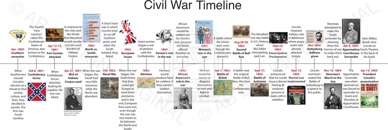 Civil War Project: Civil War: Timeline & Info | Classical ...
