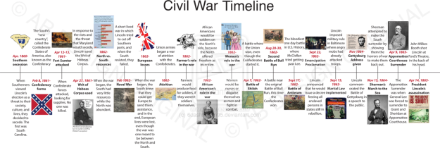 History KnowItAll – Civil War Timeline Worksheet