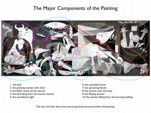 Guernica - Major Components