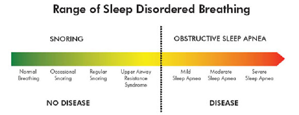 Range of Sleep Disorded Breathing