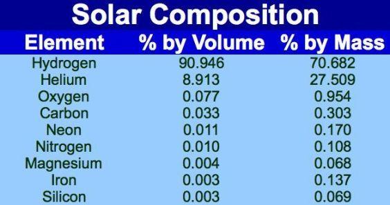 Sun Composition