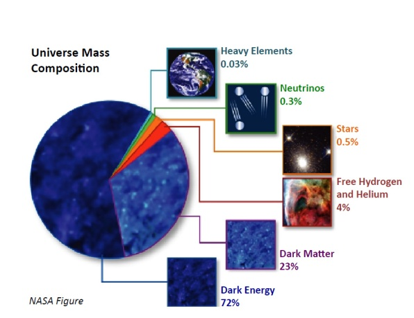 Universe Mass Composition