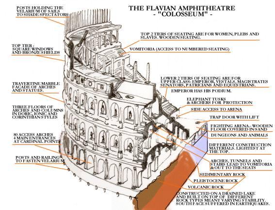 8 Amazing Facts About The Colosseum  Roman Colosseum Blueprints
