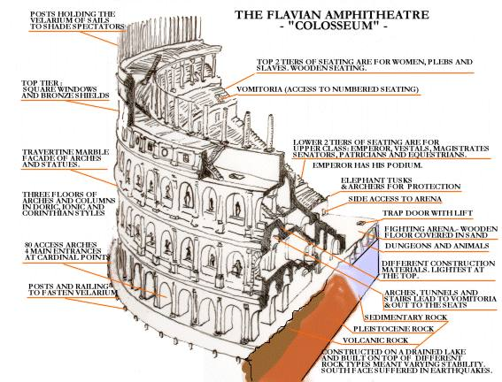 Colosseum Plan