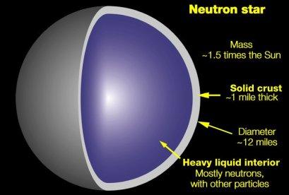 Neutron Star Structure