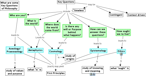 Philosophy - Key Questions