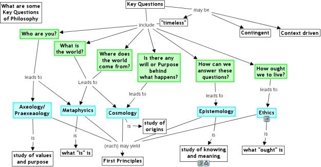 Philosophy - Key Questions