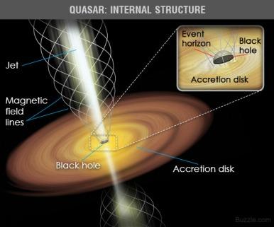 Quasar Structure