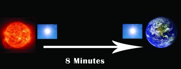 Sun - Earth - 8 Minutes