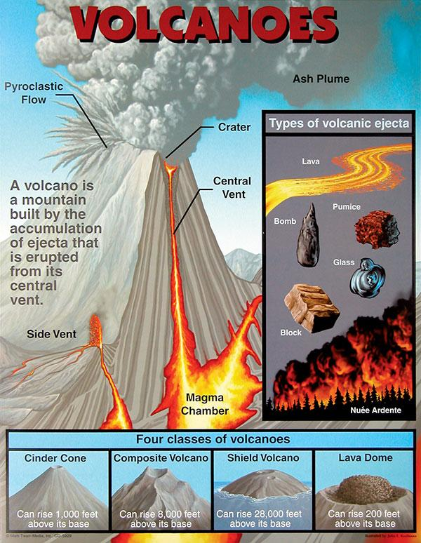 related literature about volcanic eruption