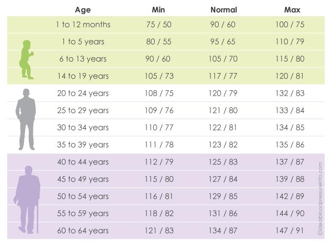 Blood Pressure Chart Know It All