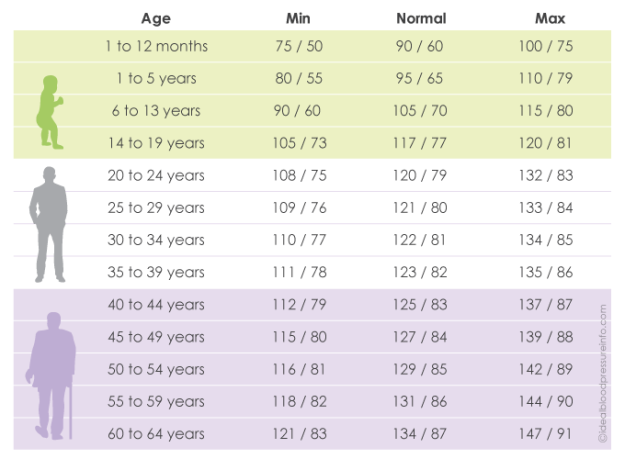 Blood Pressure by Age