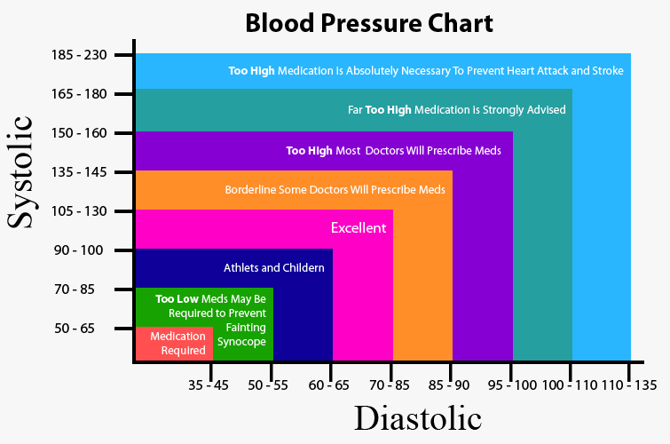 blood pressure and age relationship chart
