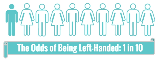 Left Handed Odds Infographic