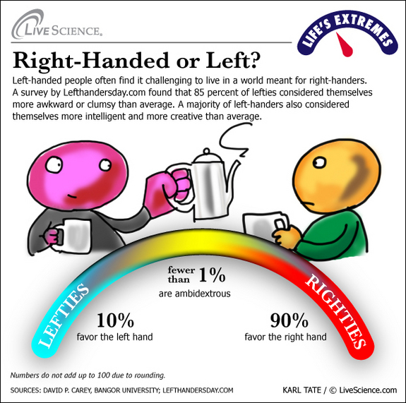 Why are some People Left-Handed ? | Know-It-All
