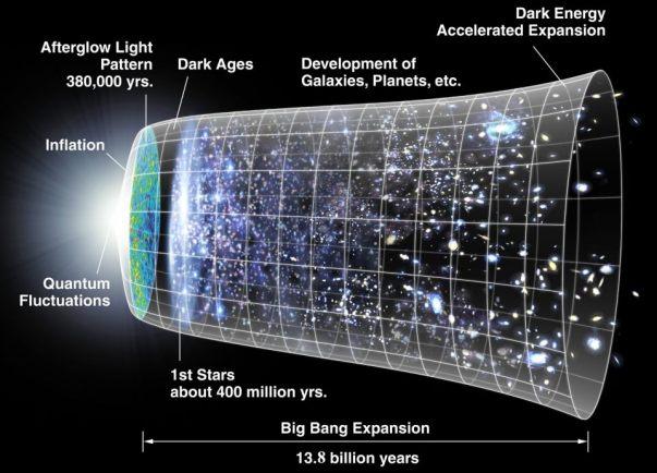 Big Bang Expansion 13.8 billion years