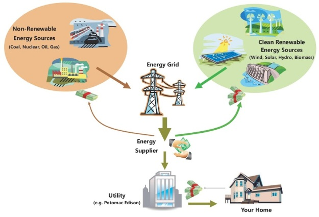 Clean Energy Cycle