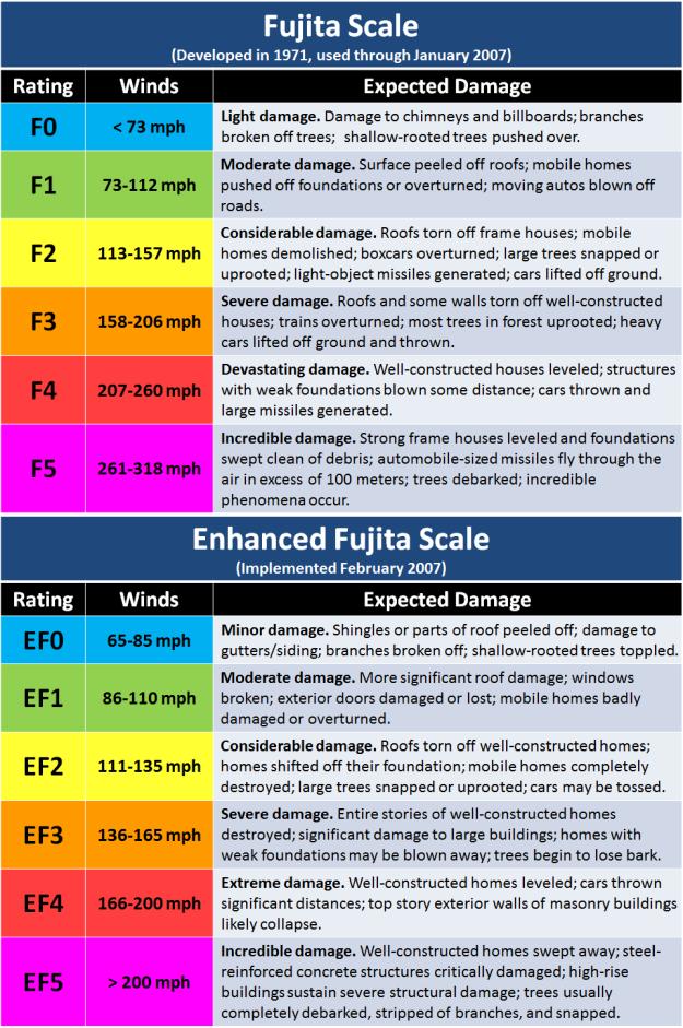 Fujita scales
