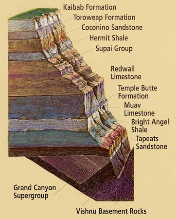 Grand Canyon - sedimentary formations
