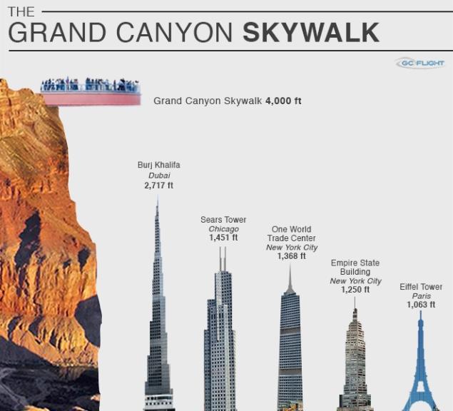 Grand Canyon Skywalk 4,000 f