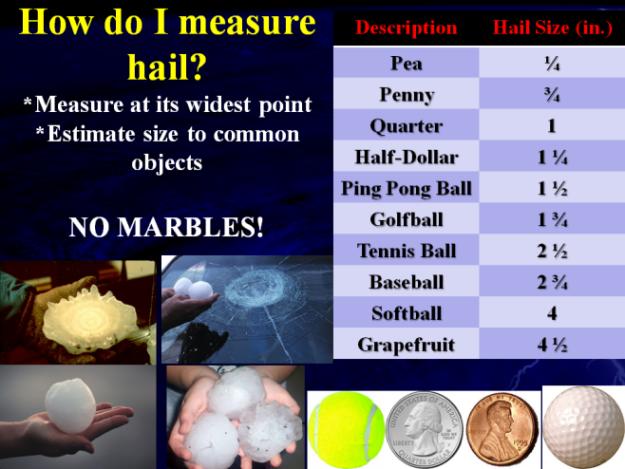 Hail Chart