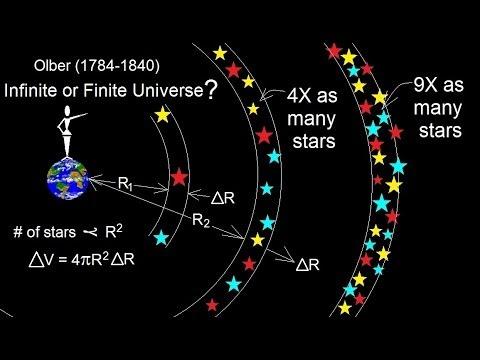 Olber Paradox - Infiinite or Finite Universe