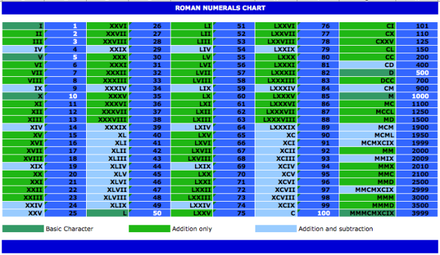 Roman-Numerals-Chart1