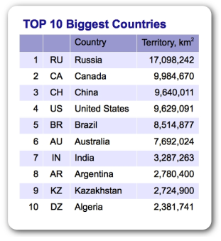 Top 10 Biggest Countries in the World